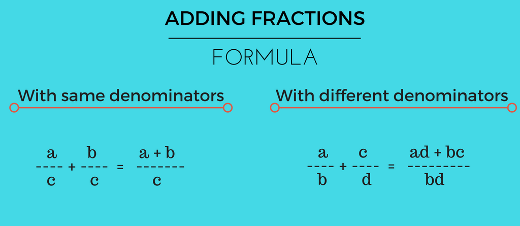 How to Add and Subtract Fractions images