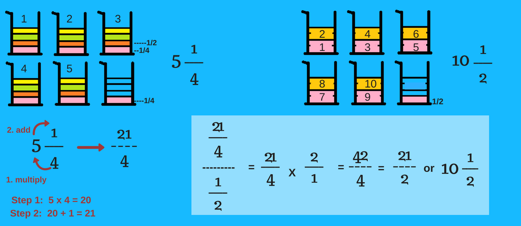 dividing-fractions-cups