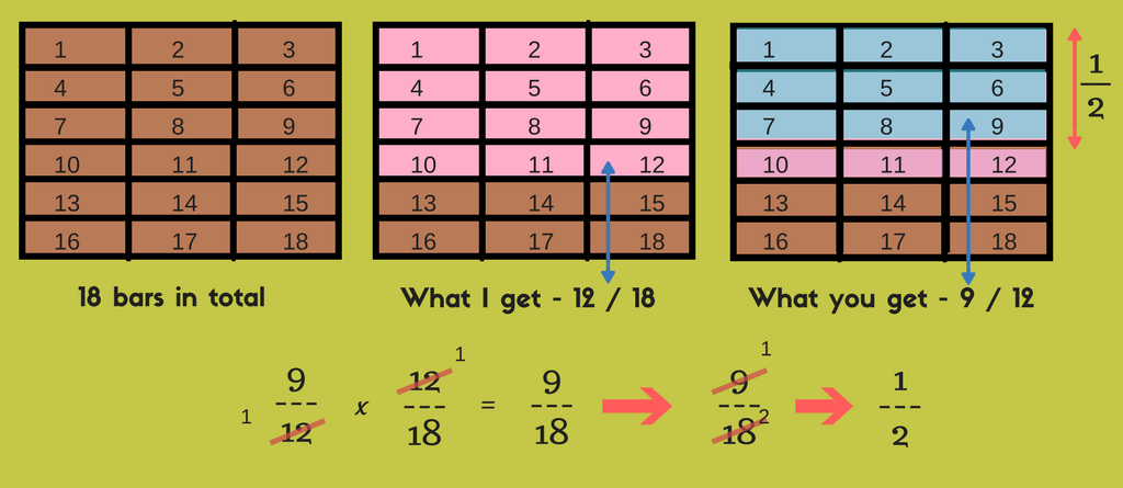 multiplying-fractions-example-with-18bars