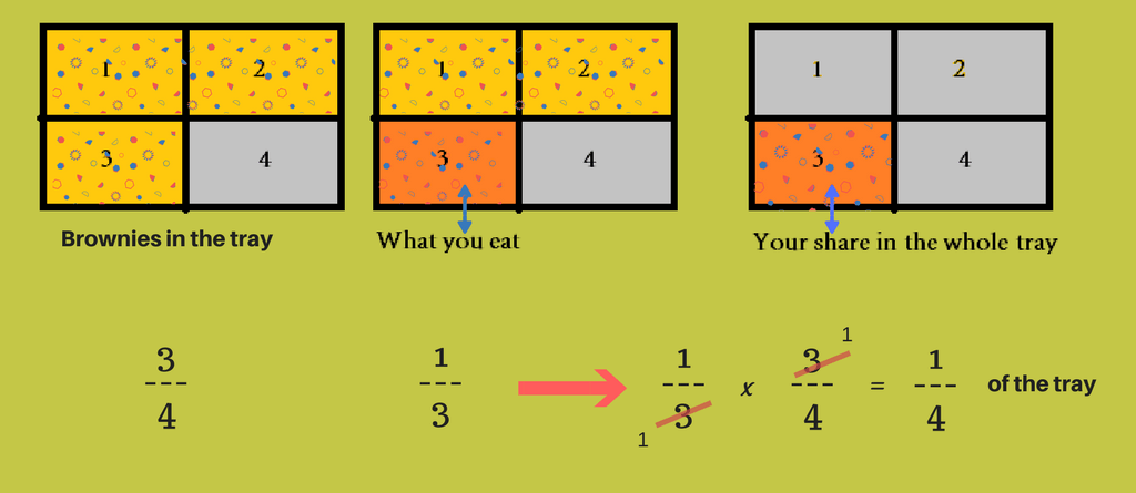 multiplying-fractions-example-with-brownies-tray