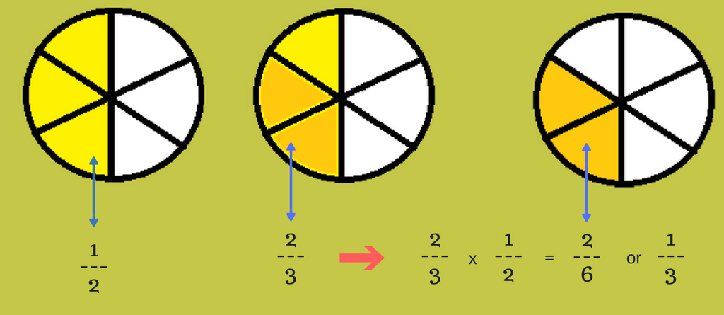 Understanding Multiplying Fractions With Examples Logicroots