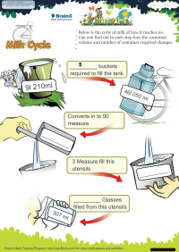 Milk Cycle worksheet